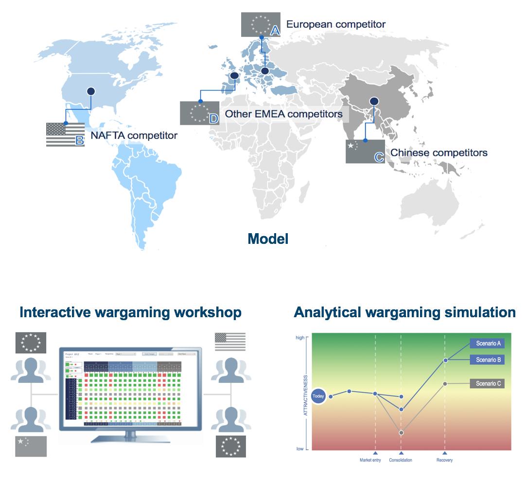Analyzing Strategic Interaction Model Interactive Wargaming Workshop Analytical Simulation